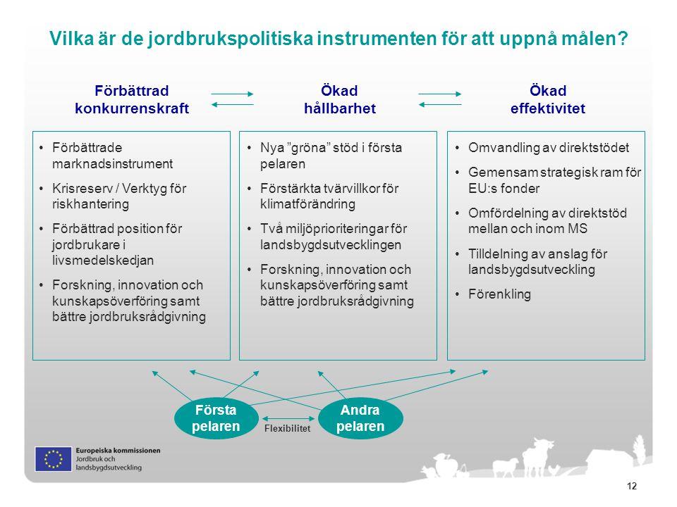 """12 Vilka är de jordbrukspolitiska instrumenten för att uppnå målen? Ökad hållbarhet Förbättrad konkurrenskraft Ökad effektivitet Nya """"gröna"""" stöd i fö"""