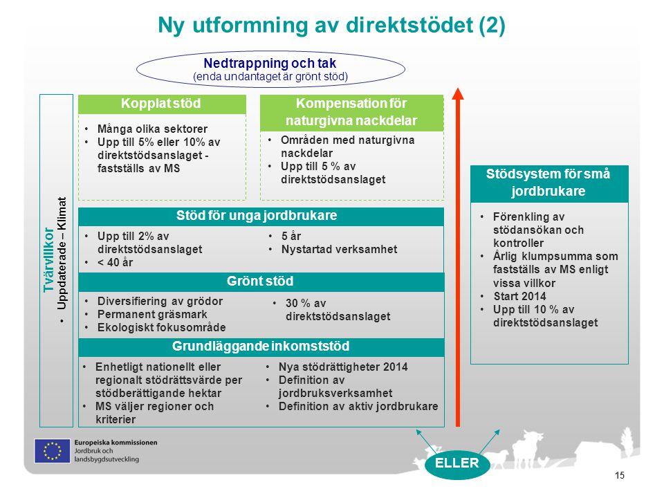 15 Ny utformning av direktstödet (2) Tvärvillkor Uppdaterade – Klimat Grundläggande inkomststöd Grönt stöd Diversifiering av grödor Permanent gräsmark