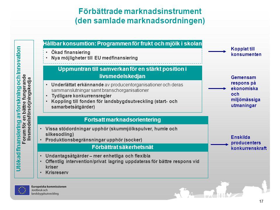 17 Förbättrade marknadsinstrument (den samlade marknadsordningen) Utökad finansiering av forskning och innovation Forum för en bättre fungerande livsm