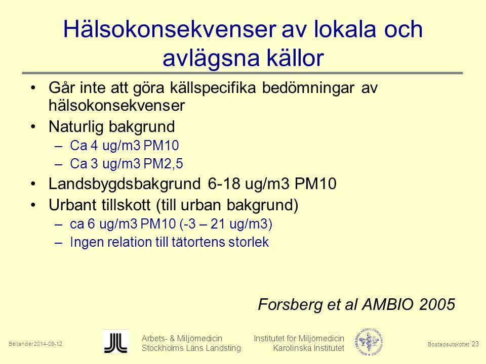 Bellander 2014-09-12 Arbets- & Miljömedicin Institutet för Miljömedicin Stockholms Läns Landsting Karolinska Institutet Bostadsutskottet 23 Hälsokonsekvenser av lokala och avlägsna källor Går inte att göra källspecifika bedömningar av hälsokonsekvenser Naturlig bakgrund –Ca 4 ug/m3 PM10 –Ca 3 ug/m3 PM2,5 Landsbygdsbakgrund 6-18 ug/m3 PM10 Urbant tillskott (till urban bakgrund) –ca 6 ug/m3 PM10 (-3 – 21 ug/m3) –Ingen relation till tätortens storlek Forsberg et al AMBIO 2005