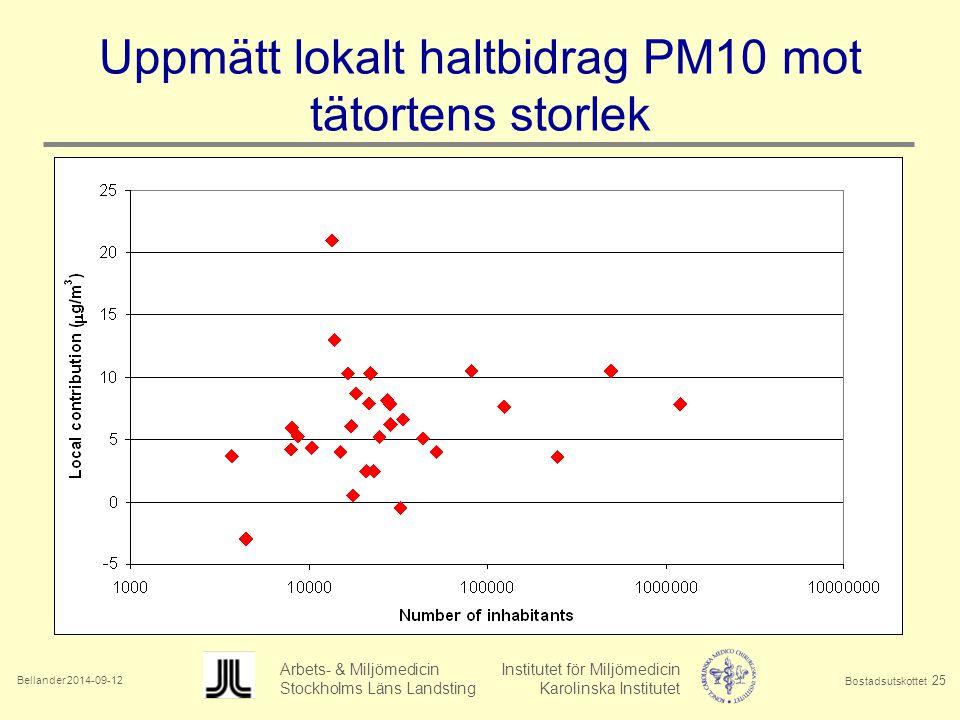 Bellander 2014-09-12 Arbets- & Miljömedicin Institutet för Miljömedicin Stockholms Läns Landsting Karolinska Institutet Bostadsutskottet 25 Uppmätt lokalt haltbidrag PM10 mot tätortens storlek
