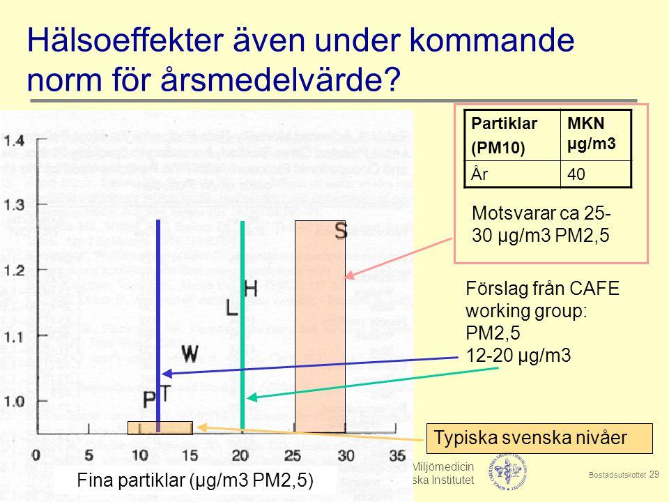 Bellander 2014-09-12 Arbets- & Miljömedicin Institutet för Miljömedicin Stockholms Läns Landsting Karolinska Institutet Bostadsutskottet 29 Hälsoeffekter även under kommande norm för årsmedelvärde.