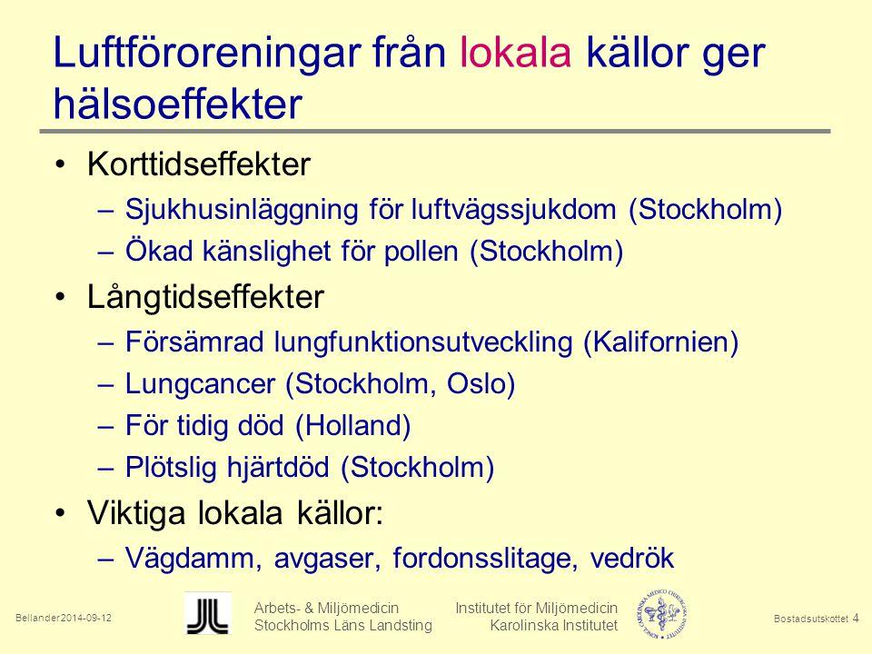 Bellander 2014-09-12 Arbets- & Miljömedicin Institutet för Miljömedicin Stockholms Läns Landsting Karolinska Institutet Bostadsutskottet 4 Luftföroreningar från lokala källor ger hälsoeffekter Korttidseffekter –Sjukhusinläggning för luftvägssjukdom (Stockholm) –Ökad känslighet för pollen (Stockholm) Långtidseffekter –Försämrad lungfunktionsutveckling (Kalifornien) –Lungcancer (Stockholm, Oslo) –För tidig död (Holland) –Plötslig hjärtdöd (Stockholm) Viktiga lokala källor: –Vägdamm, avgaser, fordonsslitage, vedrök
