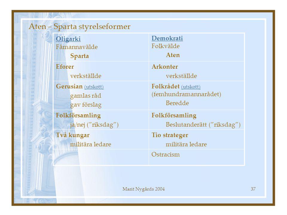 Marit Nygårds 200437 Aten – Sparta styrelseformer Oligarki Oligarki Fåmannavälde Sparta Demokrati Demokrati Folkvälde Aten Eforer verkställde Arkonter