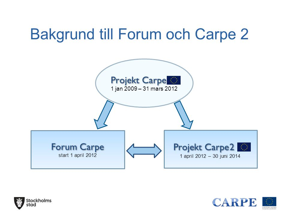 Bakgrund till Forum och Carpe 2 Forum Carpe start 1 april 2012 Projekt Carpe 2 1 april 2012 – 30 juni 2014 Projekt Carpe 1 jan 2009 – 31 mars 2012