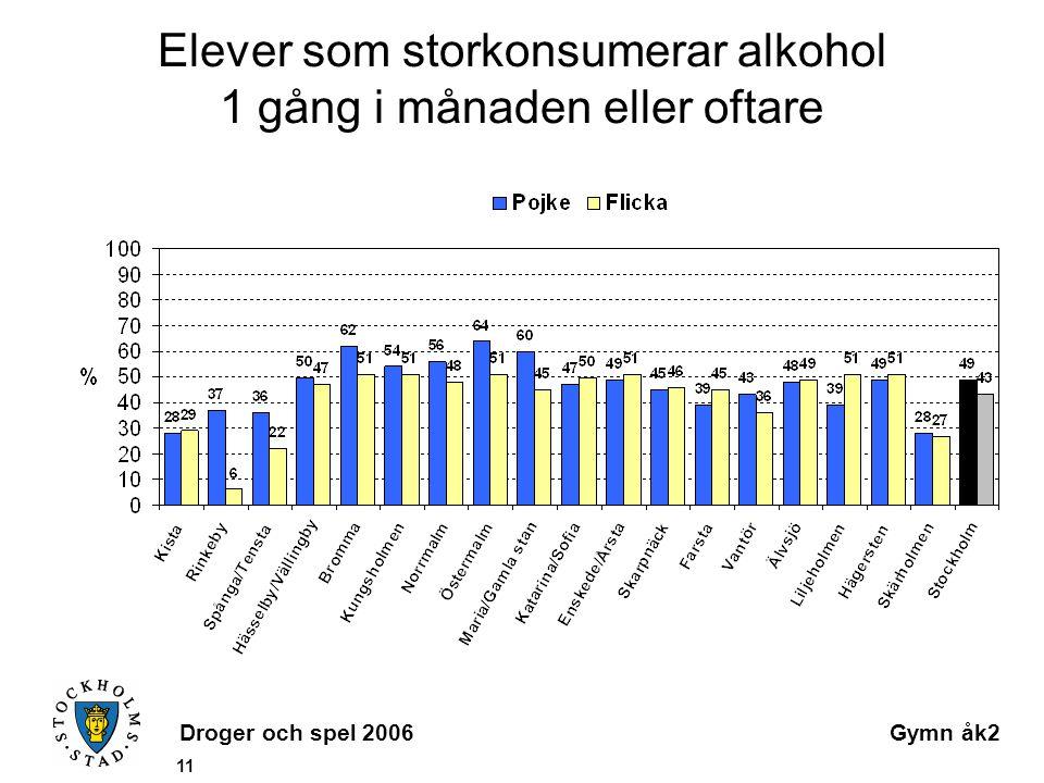 Droger och spel 2006Gymn åk2 11 Elever som storkonsumerar alkohol 1 gång i månaden eller oftare