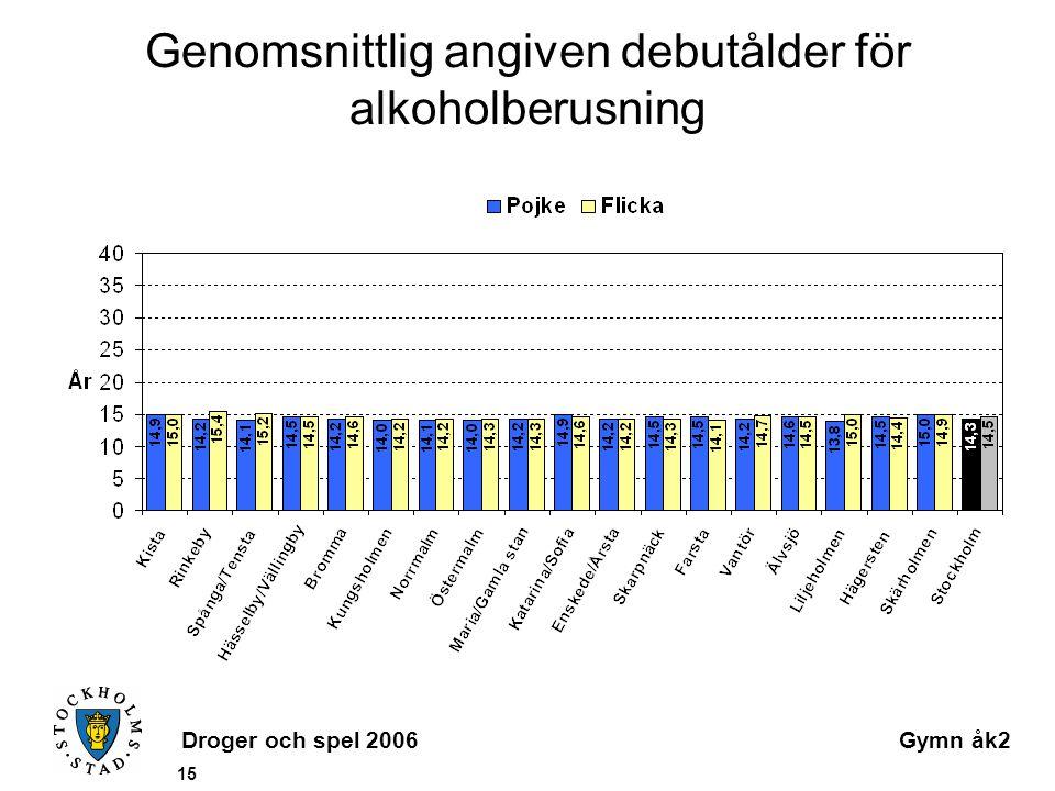 Droger och spel 2006Gymn åk2 15 Genomsnittlig angiven debutålder för alkoholberusning