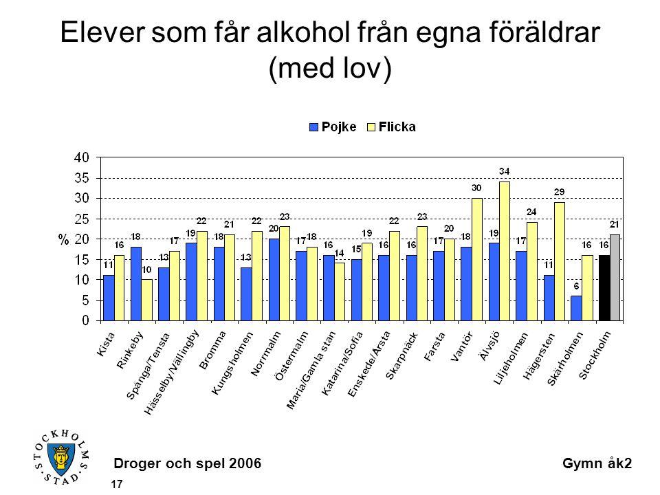 Droger och spel 2006Gymn åk2 17 Elever som får alkohol från egna föräldrar (med lov)
