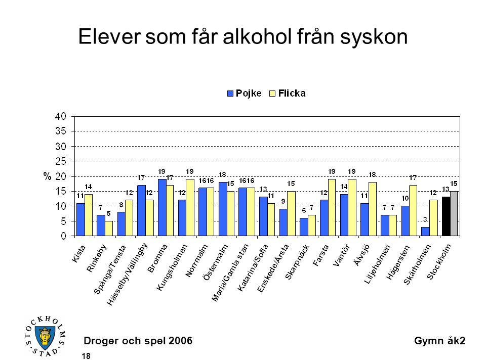 Droger och spel 2006Gymn åk2 18 Elever som får alkohol från syskon