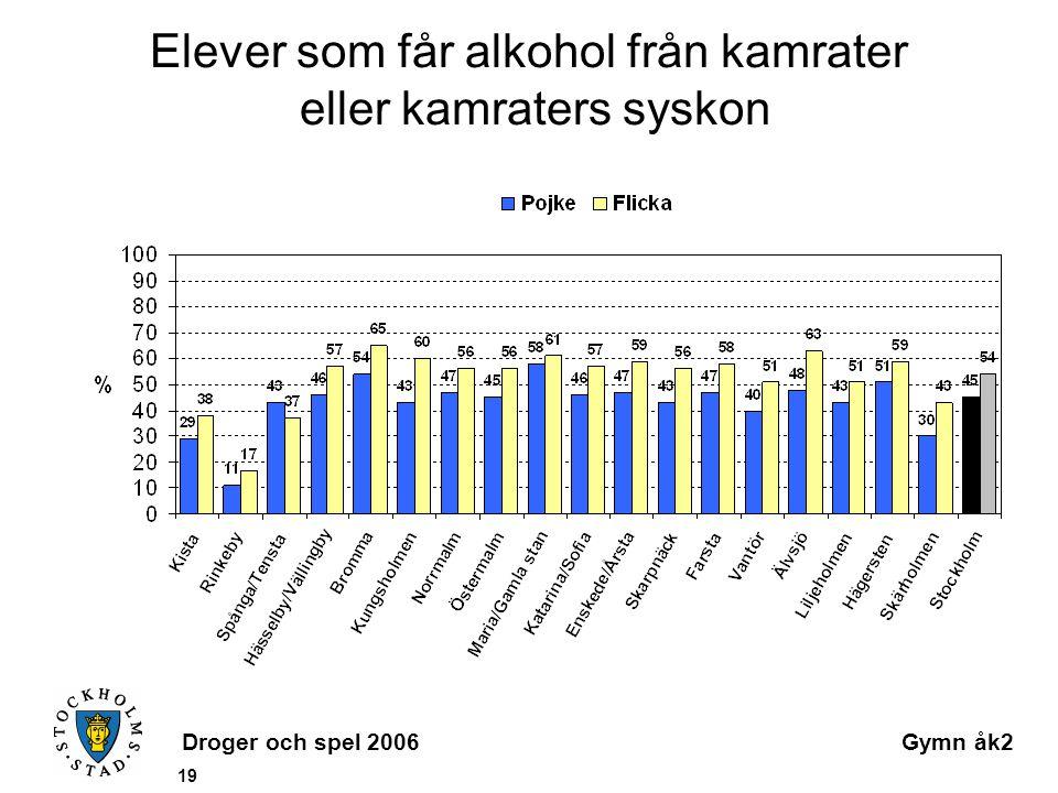 Droger och spel 2006Gymn åk2 19 Elever som får alkohol från kamrater eller kamraters syskon