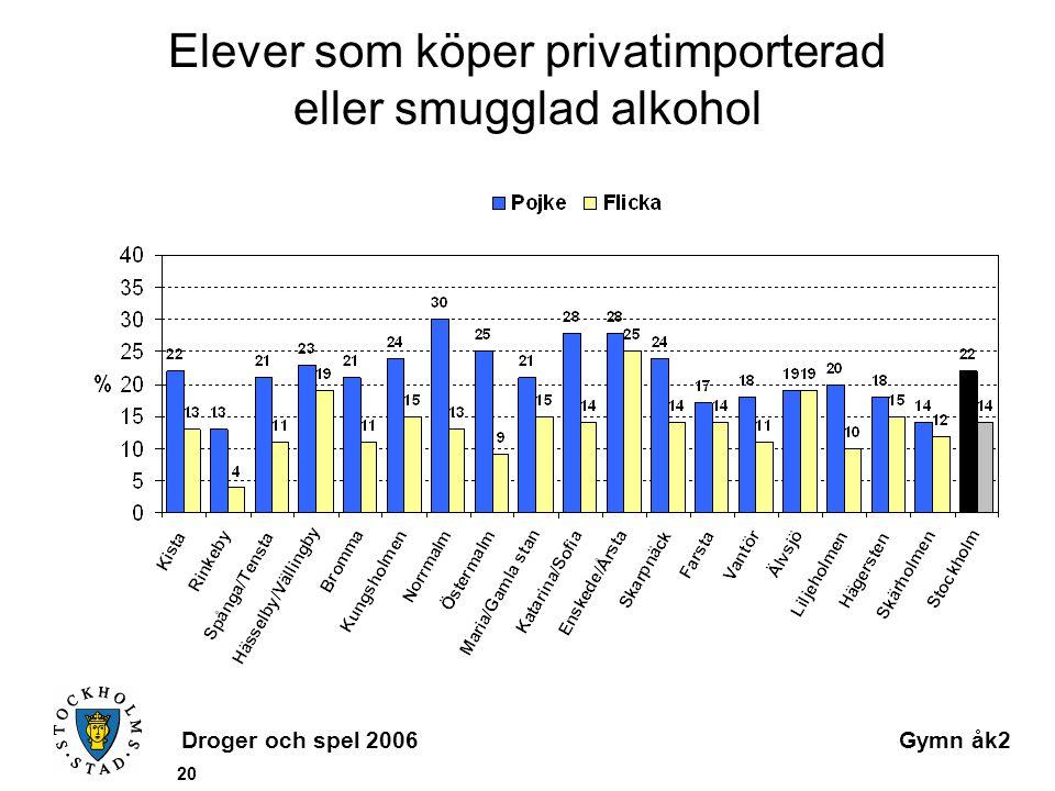 Droger och spel 2006Gymn åk2 20 Elever som köper privatimporterad eller smugglad alkohol