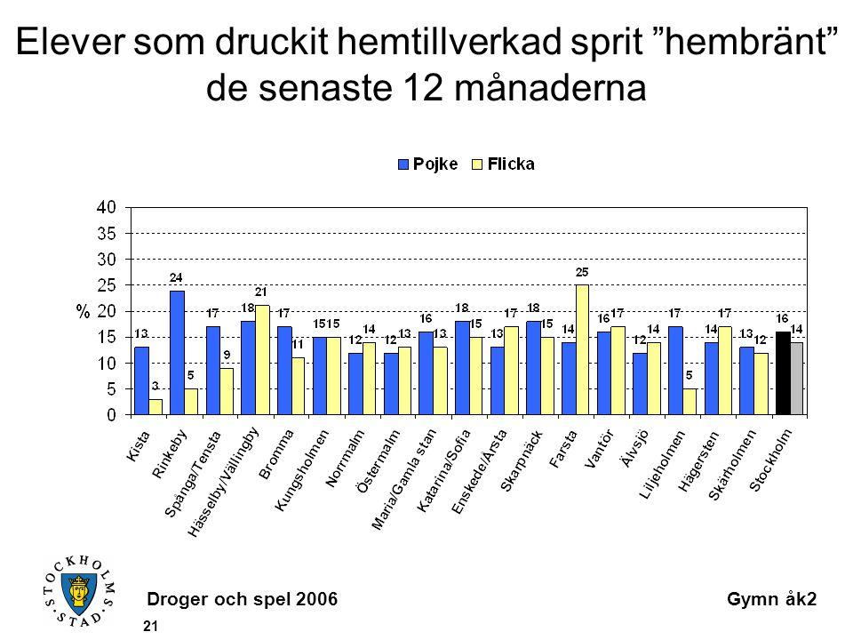 Droger och spel 2006Gymn åk2 21 Elever som druckit hemtillverkad sprit hembränt de senaste 12 månaderna
