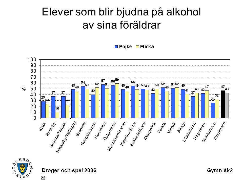 Droger och spel 2006Gymn åk2 22 Elever som blir bjudna på alkohol av sina föräldrar