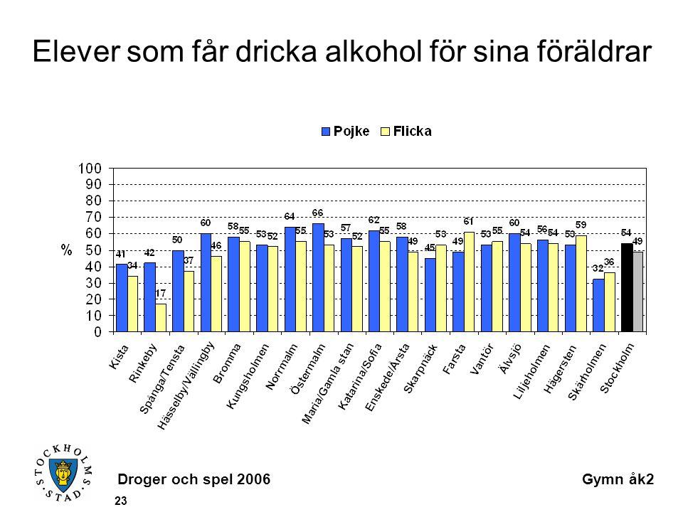 Droger och spel 2006Gymn åk2 23 Elever som får dricka alkohol för sina föräldrar