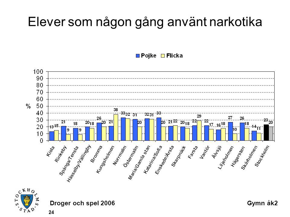 Droger och spel 2006Gymn åk2 24 Elever som någon gång använt narkotika