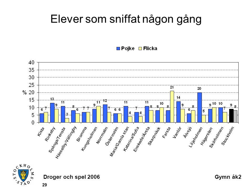Droger och spel 2006Gymn åk2 29 Elever som sniffat någon gång