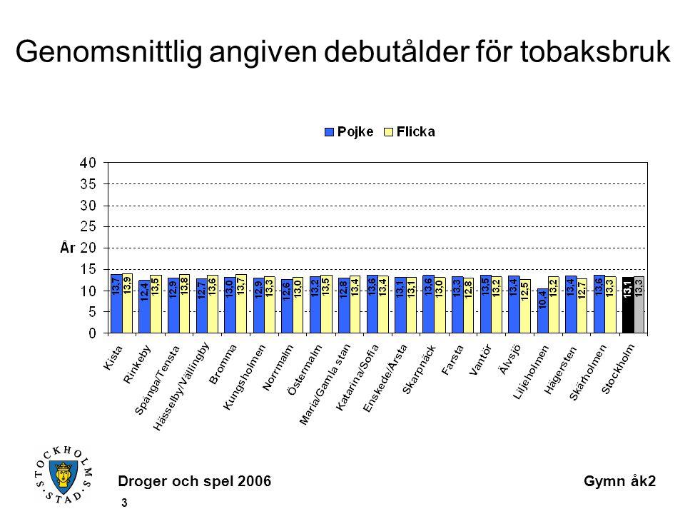 Droger och spel 2006Gymn åk2 3 Genomsnittlig angiven debutålder för tobaksbruk