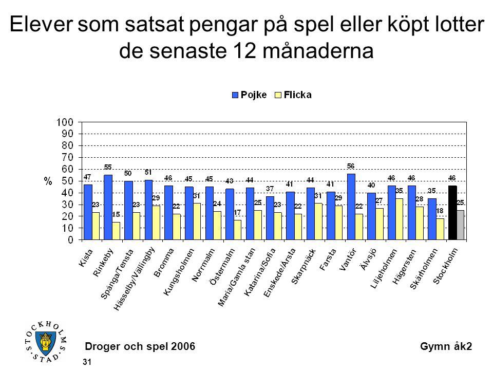 Droger och spel 2006Gymn åk2 31 Elever som satsat pengar på spel eller köpt lotter de senaste 12 månaderna