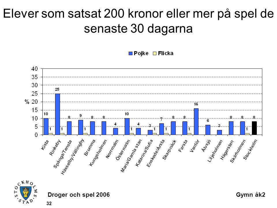 Droger och spel 2006Gymn åk2 32 Elever som satsat 200 kronor eller mer på spel de senaste 30 dagarna