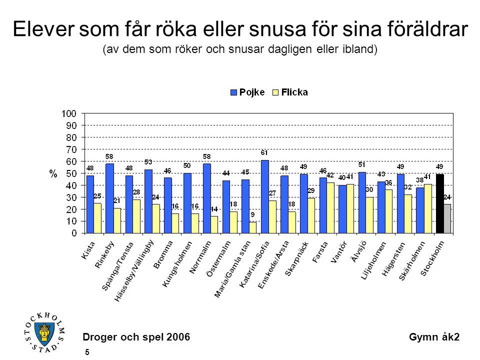 Droger och spel 2006Gymn åk2 26 Genomsnittlig debutålder för narkotikabruk