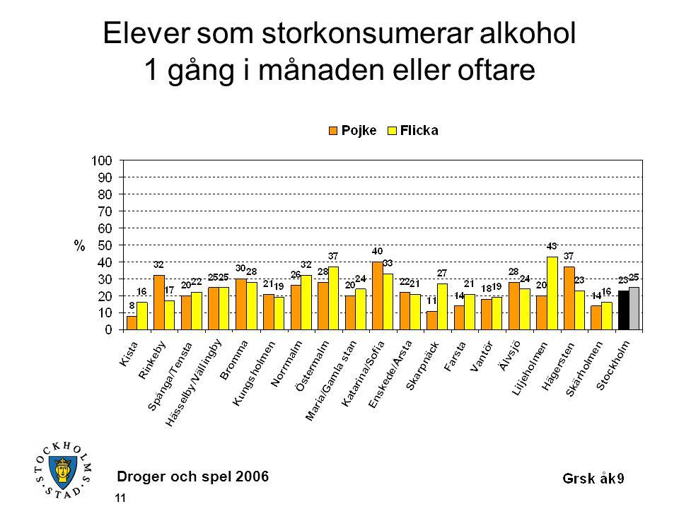 Droger och spel 2006 11 Elever som storkonsumerar alkohol 1 gång i månaden eller oftare