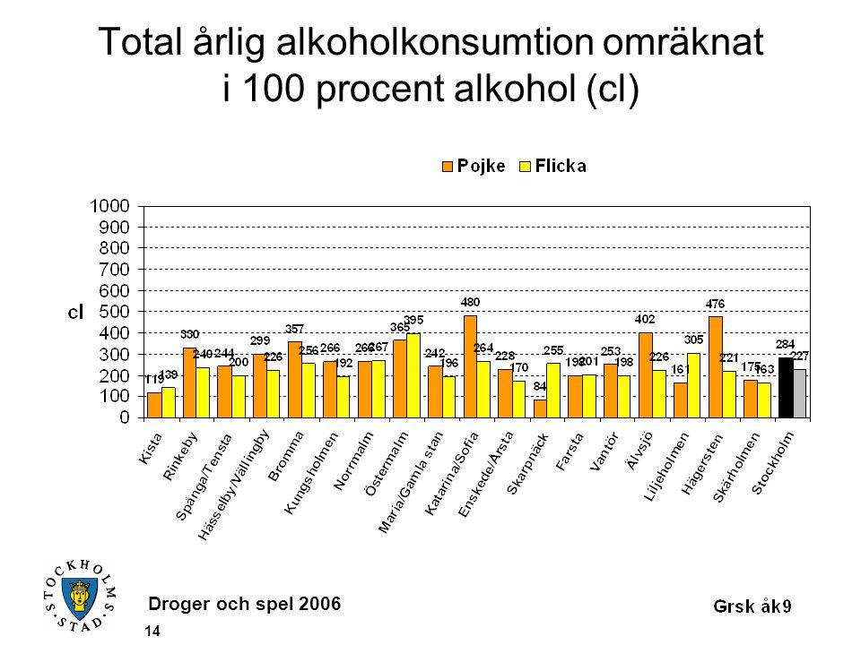 Droger och spel 2006 14 Total årlig alkoholkonsumtion omräknat i 100 procent alkohol (cl)