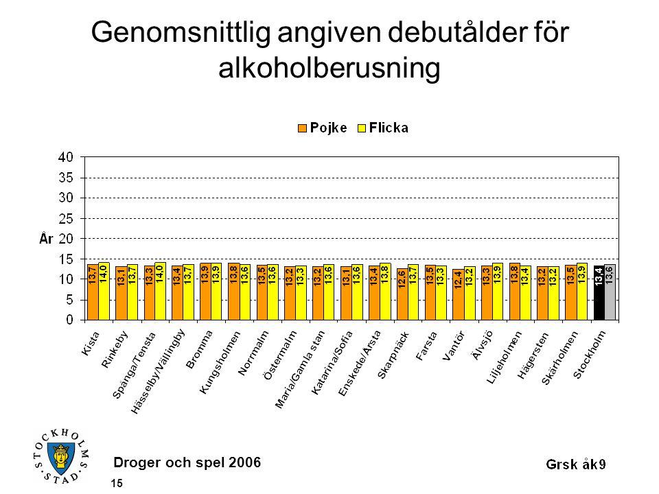 Droger och spel 2006 15 Genomsnittlig angiven debutålder för alkoholberusning