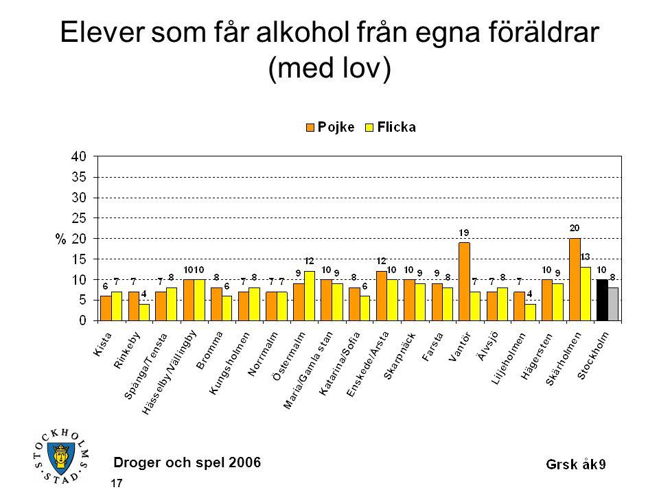 Droger och spel 2006 17 Elever som får alkohol från egna föräldrar (med lov)