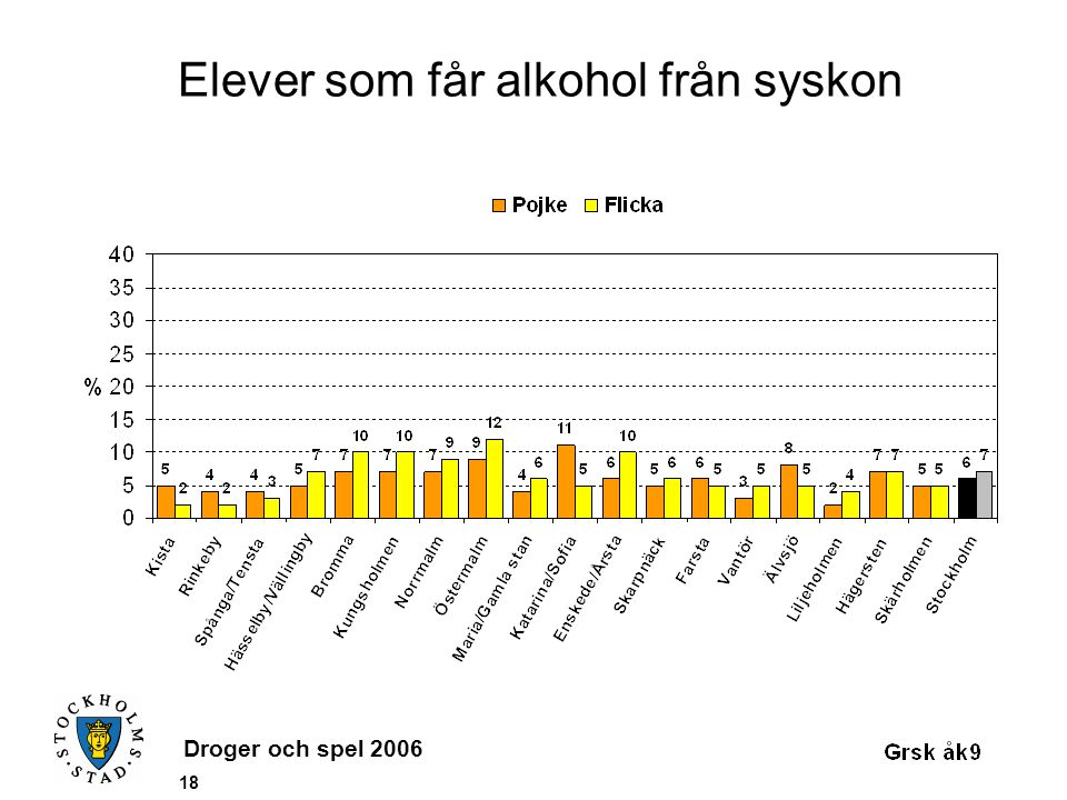 Droger och spel 2006 18 Elever som får alkohol från syskon