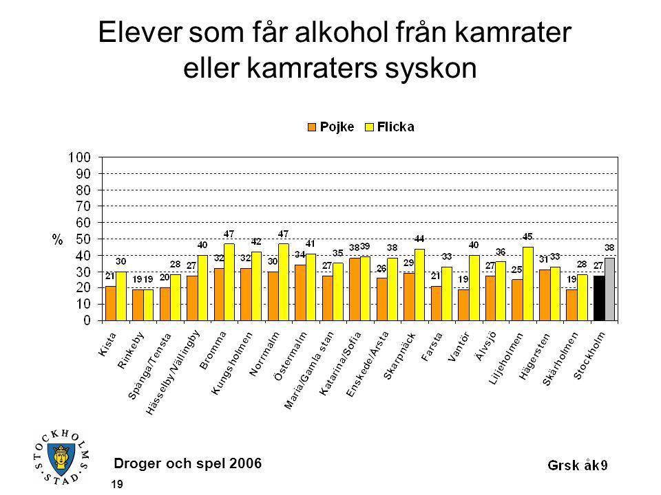 Droger och spel 2006 19 Elever som får alkohol från kamrater eller kamraters syskon