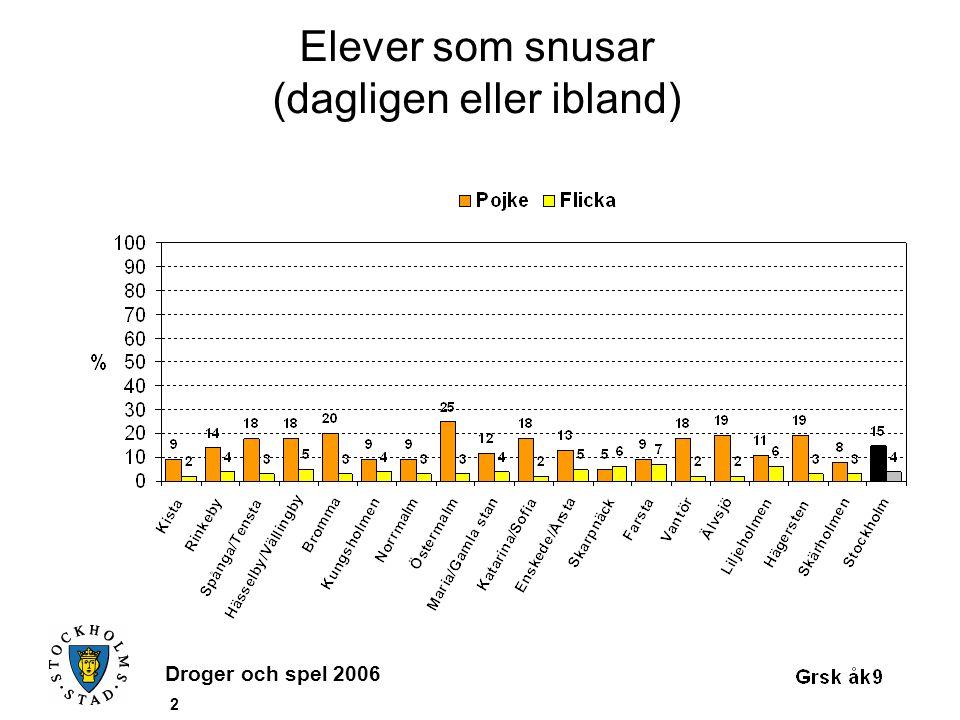Droger och spel 2006 3 Genomsnittlig angiven debutålder för tobaksbruk