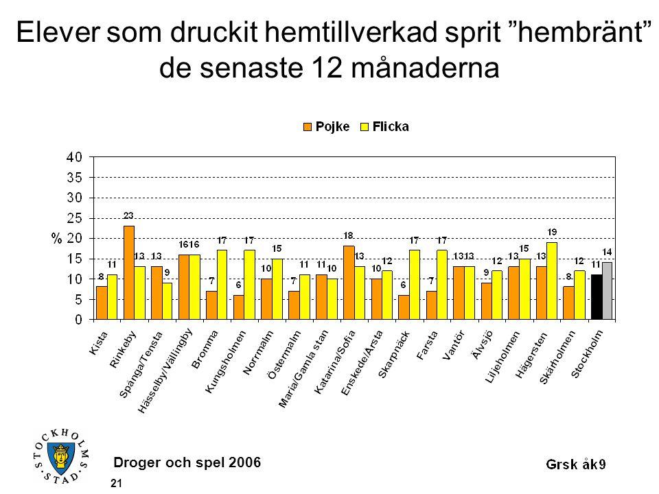 """Droger och spel 2006 21 Elever som druckit hemtillverkad sprit """"hembränt"""" de senaste 12 månaderna"""