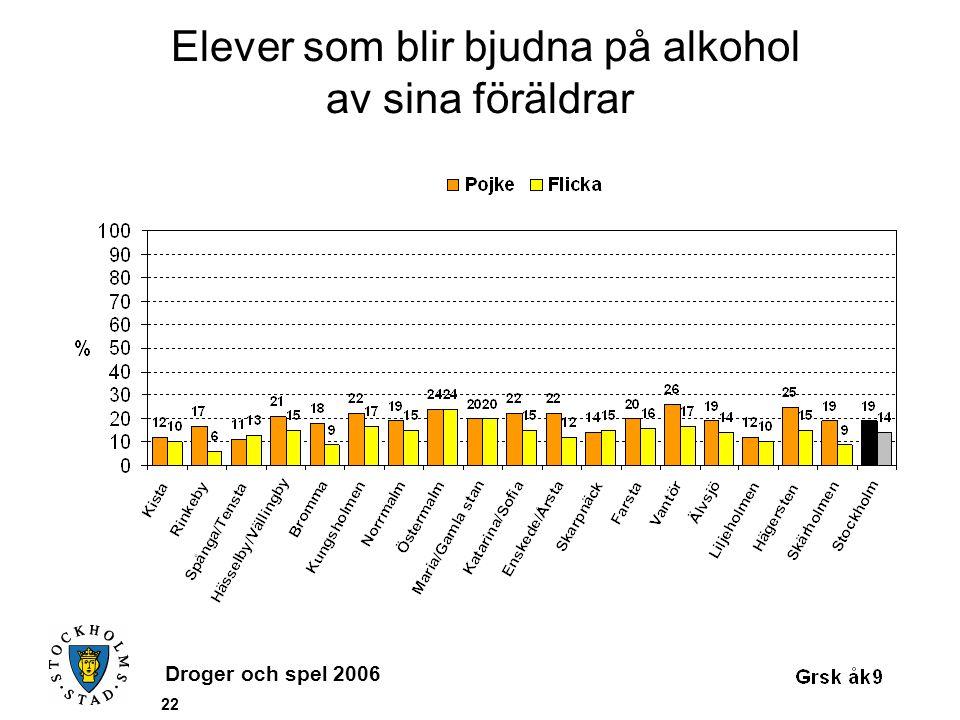Droger och spel 2006 22 Elever som blir bjudna på alkohol av sina föräldrar