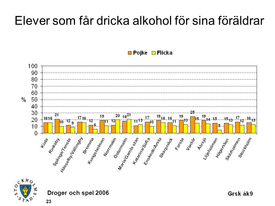 Droger och spel 2006 23 Elever som får dricka alkohol för sina föräldrar