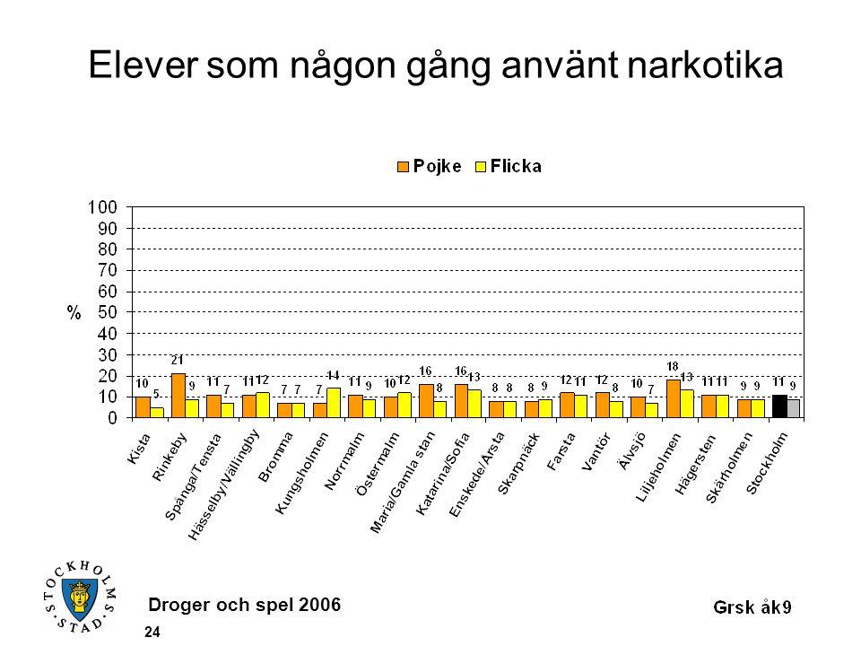Droger och spel 2006 24 Elever som någon gång använt narkotika