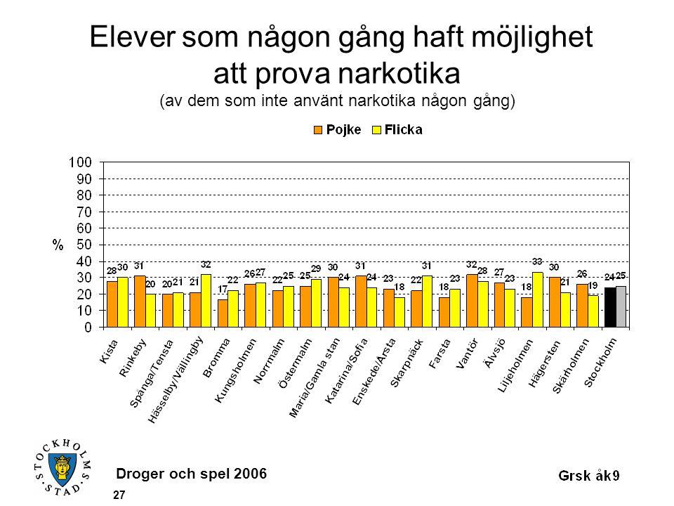 Droger och spel 2006 27 Elever som någon gång haft möjlighet att prova narkotika (av dem som inte använt narkotika någon gång)