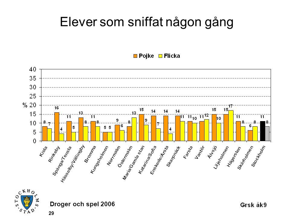 Droger och spel 2006 29 Elever som sniffat någon gång