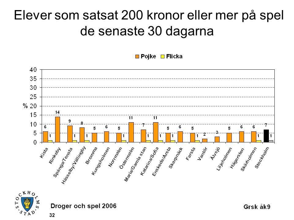 Droger och spel 2006 32 Elever som satsat 200 kronor eller mer på spel de senaste 30 dagarna