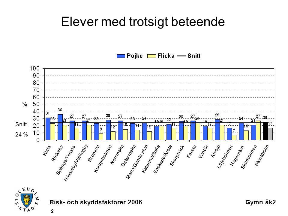 Risk- och skyddsfaktorer 2006Gymn åk2 2 Elever med trotsigt beteende Snitt 24 %