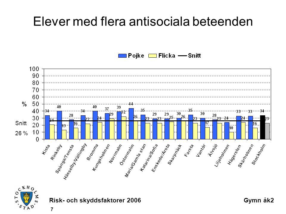 Risk- och skyddsfaktorer 2006Gymn åk2 7 Elever med flera antisociala beteenden Snitt 26 %