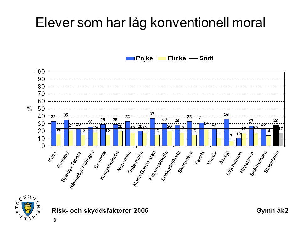 Risk- och skyddsfaktorer 2006Gymn åk2 8 Elever som har låg konventionell moral