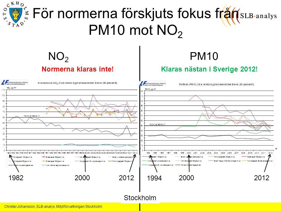 Christer Johansson, SLB-analys, Miljöförvaltningen Stockholm För normerna förskjuts fokus från PM10 mot NO 2 NO 2 PM10 198220002012 1994 20002012 Klaras nästan i Sverige 2012!Normerna klaras inte.