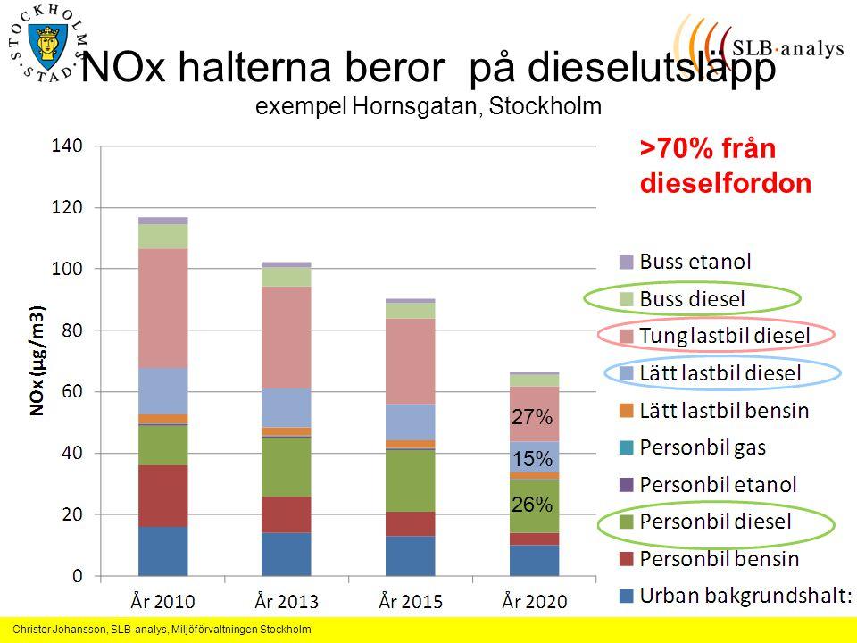 Christer Johansson, SLB-analys, Miljöförvaltningen Stockholm NOx halterna beror på dieselutsläpp exempel Hornsgatan, Stockholm 27% 26% 15% >70% från dieselfordon
