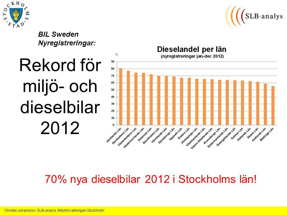 Christer Johansson, SLB-analys, Miljöförvaltningen Stockholm Rekord för miljö- och dieselbilar 2012 BIL Sweden Nyregistreringar: 70% nya dieselbilar 2012 i Stockholms län!