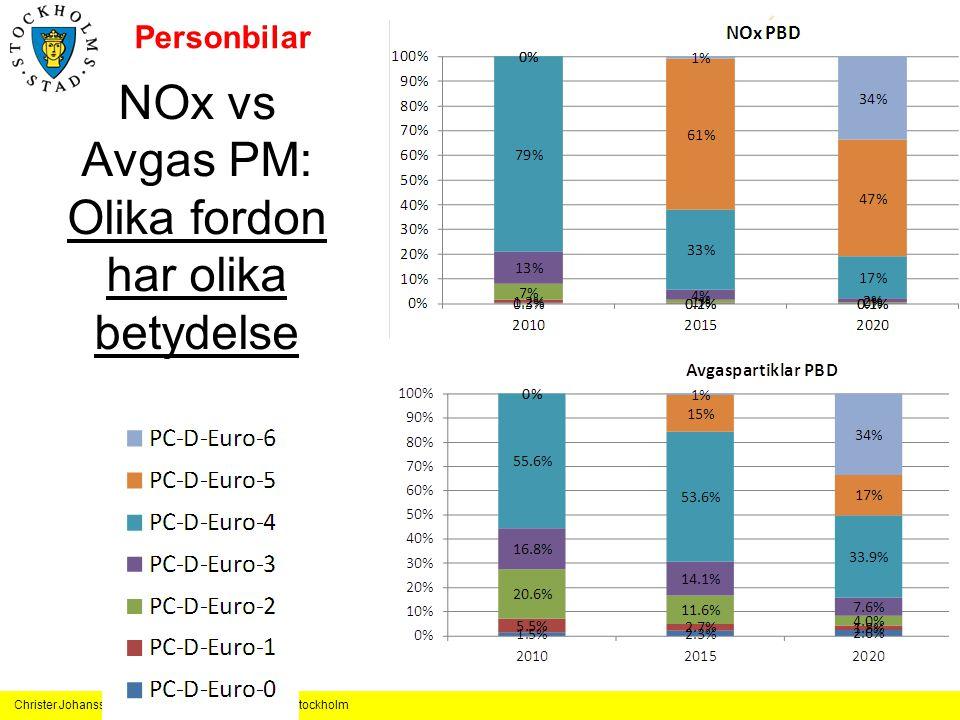 Christer Johansson, SLB-analys, Miljöförvaltningen Stockholm NOx vs Avgas PM: Olika fordon har olika betydelse Personbilar