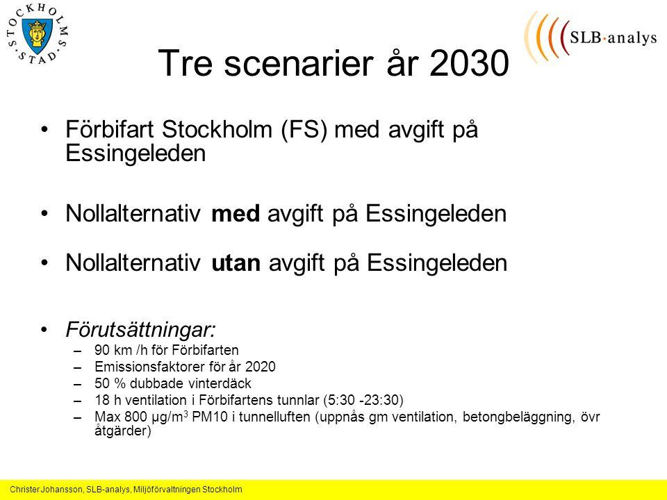 Christer Johansson, SLB-analys, Miljöförvaltningen Stockholm Tre scenarier år 2030 Förbifart Stockholm (FS) med avgift på Essingeleden Nollalternativ med avgift på Essingeleden Nollalternativ utan avgift på Essingeleden Förutsättningar: –90 km /h för Förbifarten –Emissionsfaktorer för år 2020 –50 % dubbade vinterdäck –18 h ventilation i Förbifartens tunnlar (5:30 -23:30) –Max 800 µg/m 3 PM10 i tunnelluften (uppnås gm ventilation, betongbeläggning, övr åtgärder)
