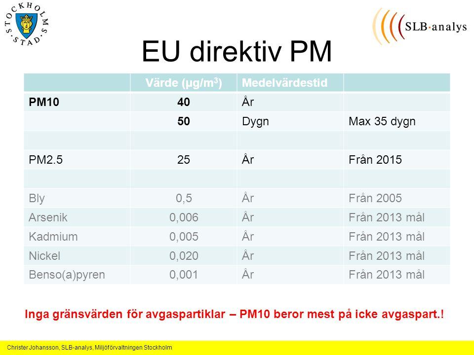 Christer Johansson, SLB-analys, Miljöförvaltningen Stockholm EU direktiv PM Värde (µg/m 3 )Medelvärdestid PM1040År 50DygnMax 35 dygn PM2.525ÅrFrån 2015 Bly0,5ÅrFrån 2005 Arsenik0,006ÅrFrån 2013 mål Kadmium0,005ÅrFrån 2013 mål Nickel0,020ÅrFrån 2013 mål Benso(a)pyren0,001ÅrFrån 2013 mål Inga gränsvärden för avgaspartiklar – PM10 beror mest på icke avgaspart.!