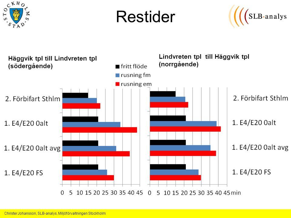 Christer Johansson, SLB-analys, Miljöförvaltningen Stockholm Restider Häggvik tpl till Lindvreten tpl (södergående) Lindvreten tpl till Häggvik tpl (norrgående) min
