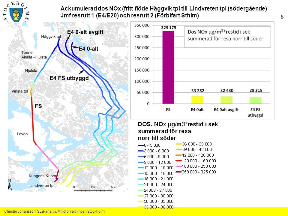 Christer Johansson, SLB-analys, Miljöförvaltningen Stockholm Ackumulerad dos NOx (fritt flöde Häggvik tpl till Lindvreten tpl (södergående) Jmf resrutt 1 (E4/E20) och resrutt 2 (Förbifart Sthlm)