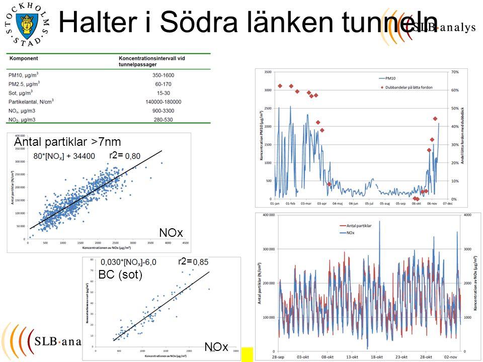Christer Johansson, SLB-analys, Miljöförvaltningen Stockholm Halter i Södra länken tunneln NOx BC (sot) Antal partiklar >7nm r2=